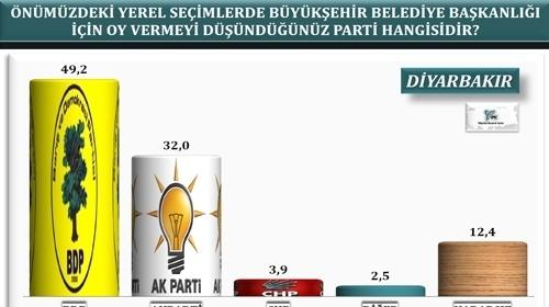 30 büyükşehirde yapılan yerel seçim anketi
