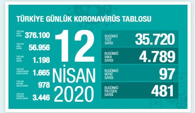 Türkiyede iyileşen hasta sayısı 3 bin 446ya ulaştı.