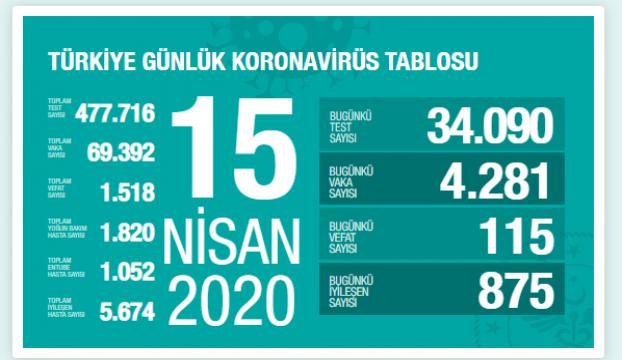 Türkiyede Kovid-19dan iyileşen hasta sayısı 5 bin 674e ulaştı