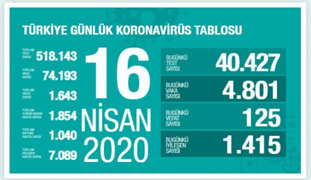 Türkiyede Kovid-19dan hayatını kaybeden toplam hasta sayısı 1643e ulaştı
