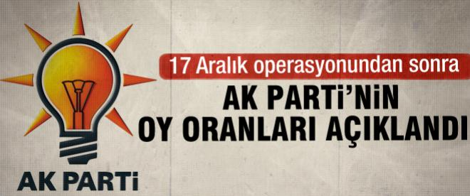 17 Aralık sonrası AK Parti'nin oy oranı