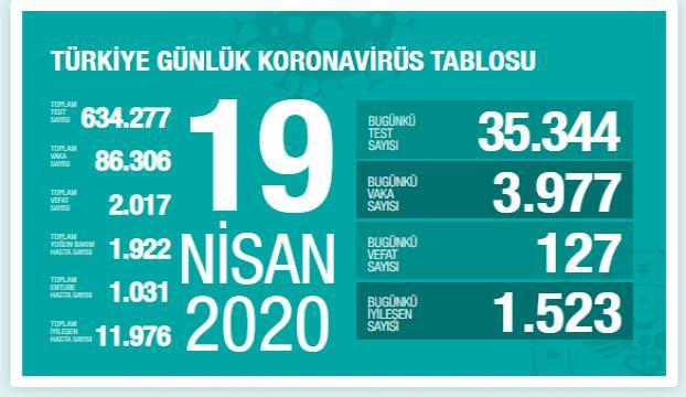 Kovid-19dan hayatını kaybedenlerin sayısı 2 bin 17ye ulaştı