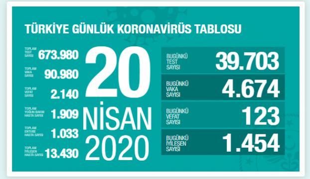 Türkiyede Kovid-19dan iyileşen hasta sayısı 13 bin 430a ulaştı