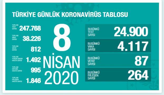 Türkiyede Kovid-19 ölüm sayısı 812 oldu