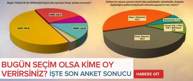 İşte son seçim anketi !