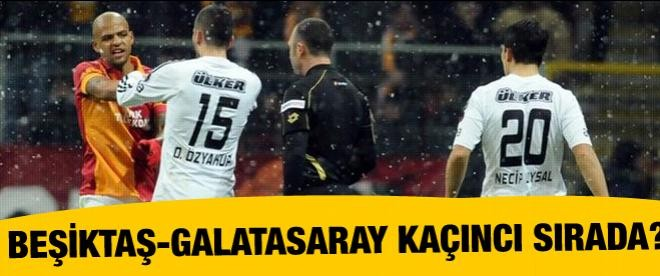Beşiktaş - Galatasaray kaçıncı sırada?