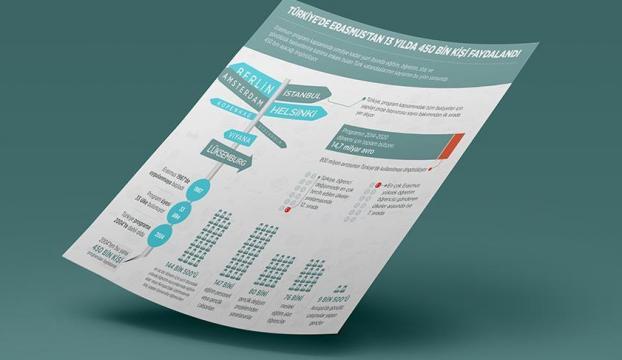 Türkiyede Erasmustan 13 yılda 450 bin kişi faydalandı