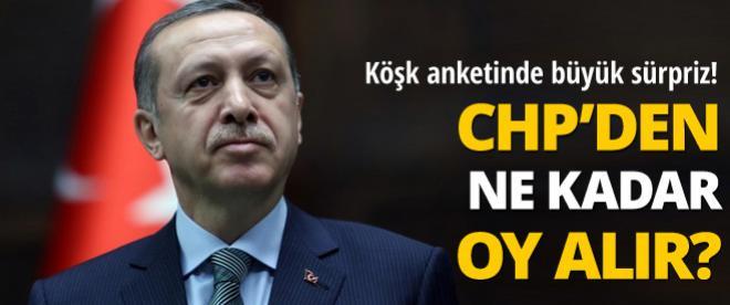 Erdoğan, CHP'den ne kadar oy alacak?
