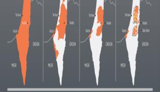 Filistinliler topraklarının yüzde 15'ini kullanabiliyor