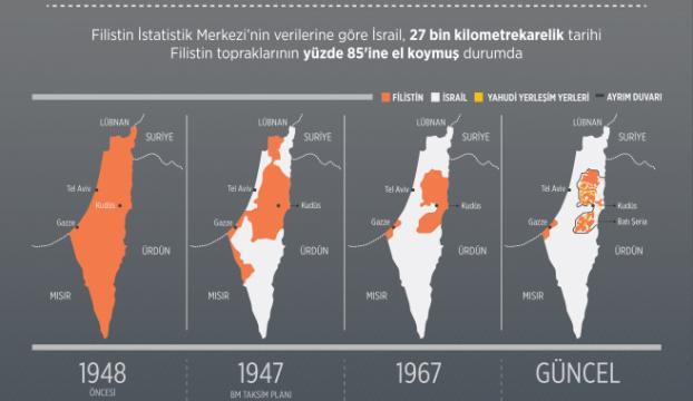 Filistinliler topraklarının yüzde 15ini kullanabiliyor