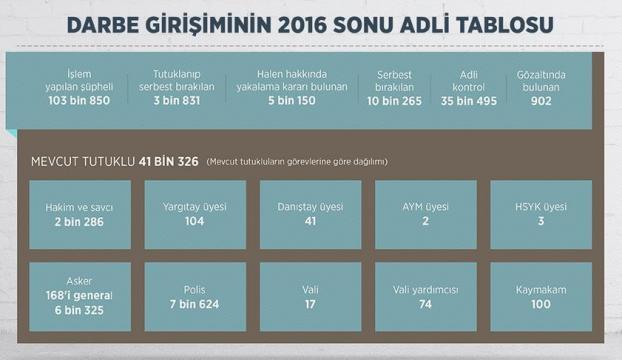 FETÖden 41 bin tutuklu, 902 gözaltı