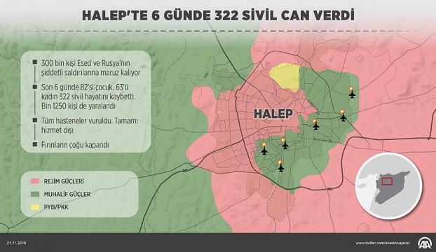 Halepteki sivil katliamının 6 günlük bilançosu