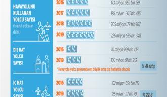 Havada yolcu sayısı 3 yılda yüzde 30 artacak