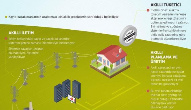 Kaçak elektriğe karşı şifreli sayaca geçiliyor