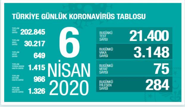 Türkiyede Kovid-19dan iyileşen hasta sayısı 1326ya ulaştı