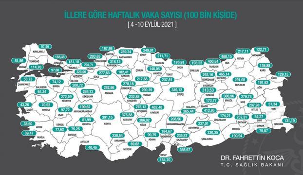 Bakan Koca, 4-10 Eylülde illere göre her 100 bin kişide görülen Kovid-19 vaka sayılarını açıkladı