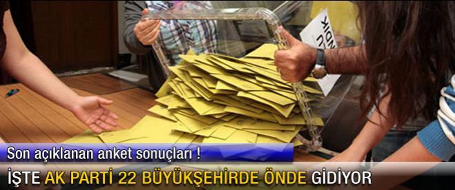 İşte AK Parti 22 büyükşehirde önde