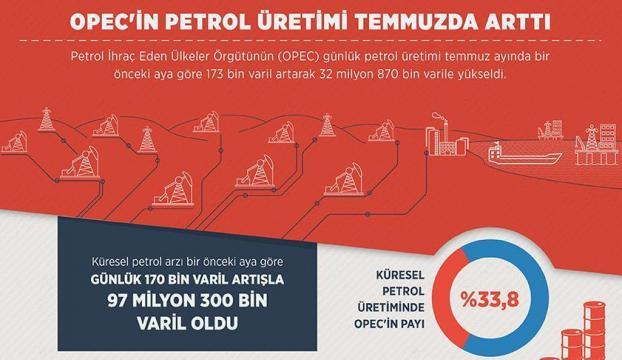 OPECin petrol üretimi temmuzda arttı