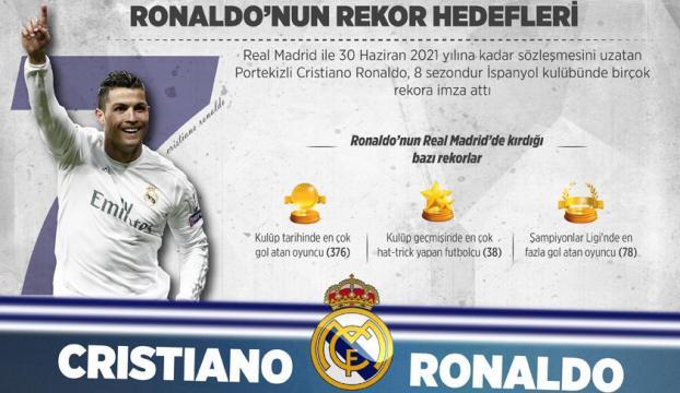 Ronaldonun rekor hedefleri