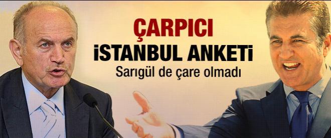 Çarpıcı İstanbul anketi