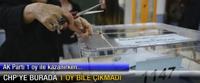 CHP'ye burada 1 oy bile çıkmadı