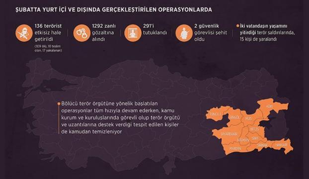 Terör örgütü PKKya şubat ayında da ağır darbe
