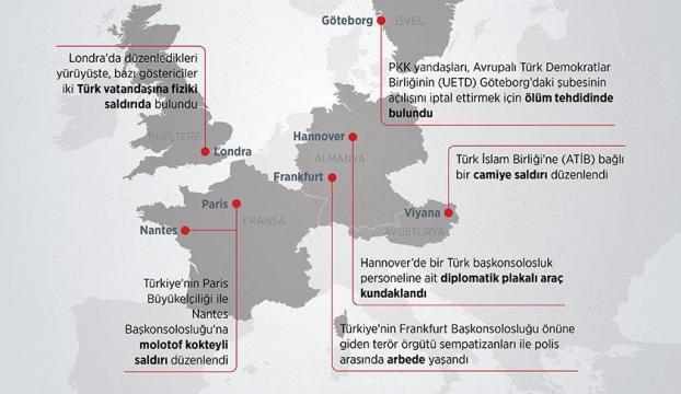 PKK yandaşları Avrupada terör estirdi