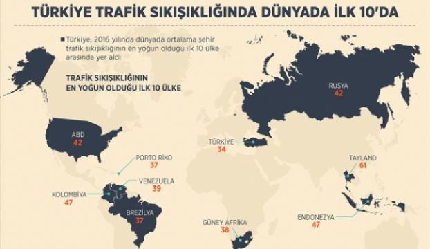 Türkiye trafik sıkışıklığında dünyada ilk 10da