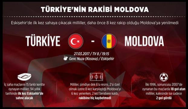 Türkiyenin rakibi Moldova