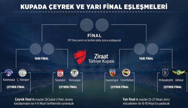 Kupada Fenerbahçenin rakibi belli oldu